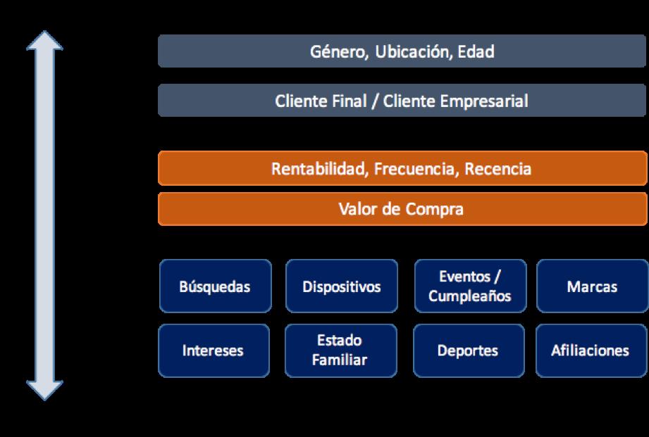 Estrategias basadas en segmentación