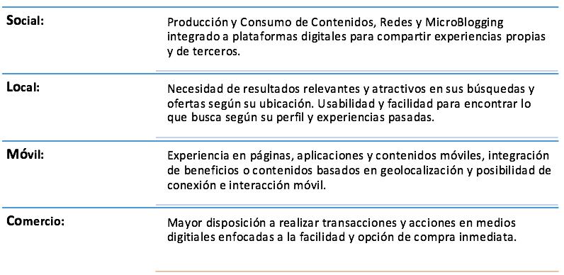 Solomoco Formación Gerencial - Principios de Estrategia y Planificación de Marketing