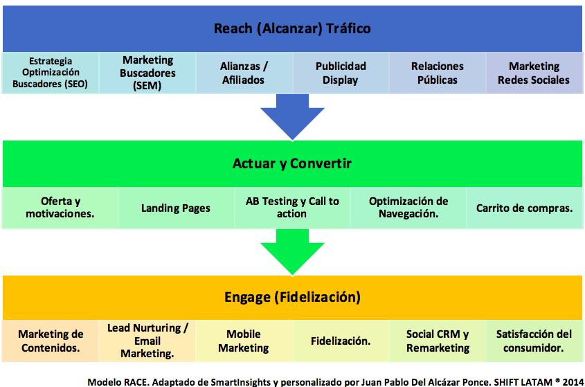 Modelo y acciones Race - Principios de Estrategia y Planificación de Marketing