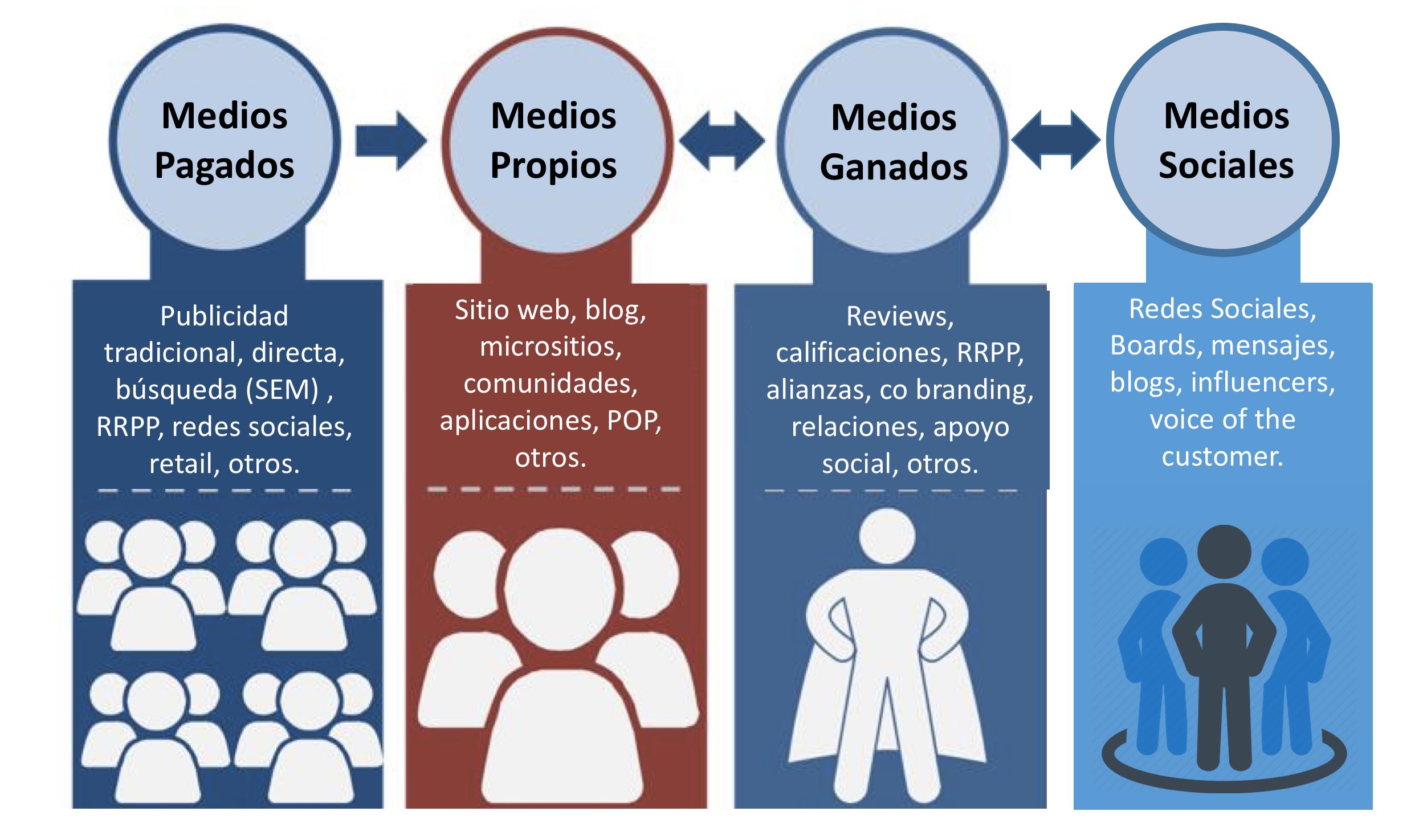 4 tipos de medios POES