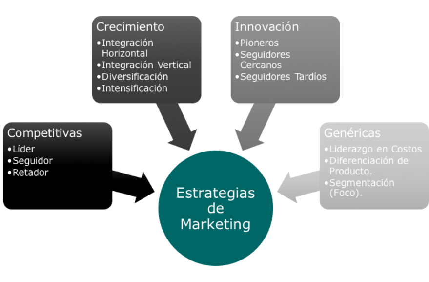 Estrategias empresariales de marketing