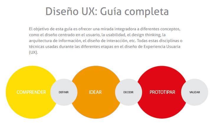 Guía User Experience