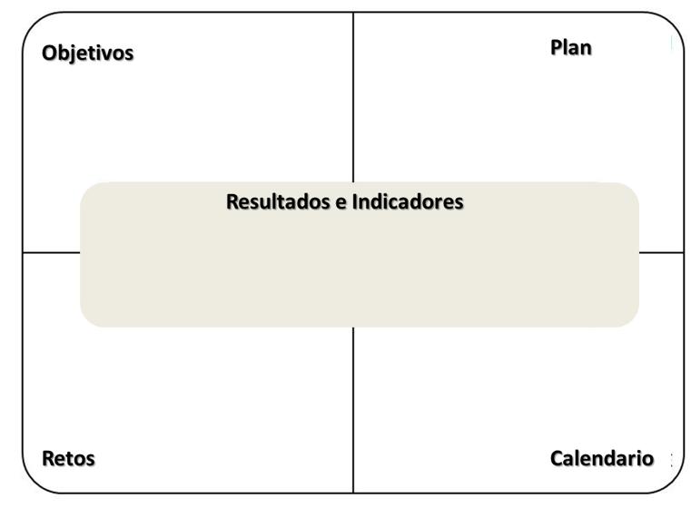 Modelo de Plan de Gestión Digital OPRC - Principios de Estrategia y Planificación de Marketing