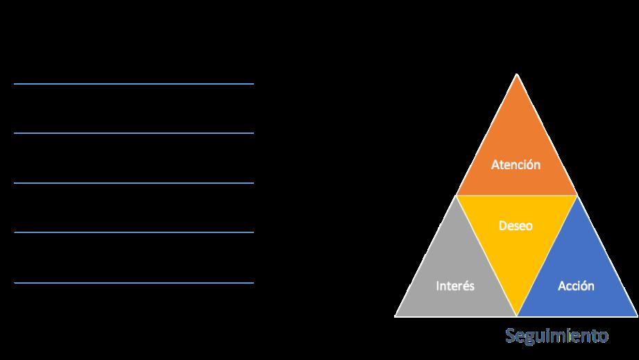 Tipos de segmentación- etapa de compra
