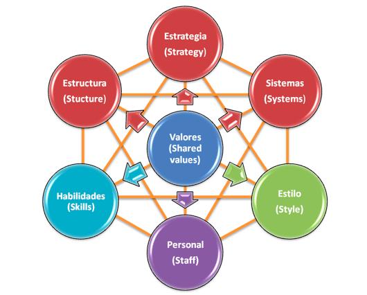 Modelo de las 7 S's de la estructura organizacional integrada a la gestión de marketing