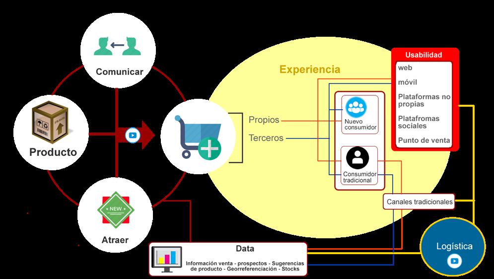 Implementación de Transformación Digital