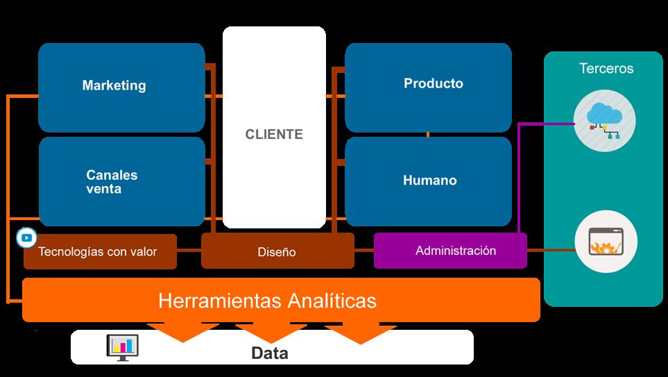 Guía de Implementación de Transformación DigitalFormacion Gerencial Blog