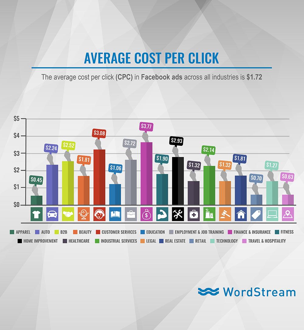 Benchmarks y costos promedio de Publicidad Facebook