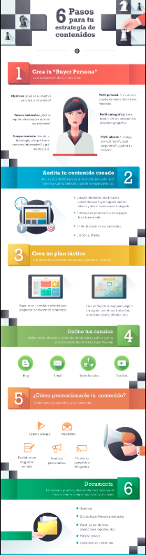 Cómo crear tu estrategia de Content Marketing