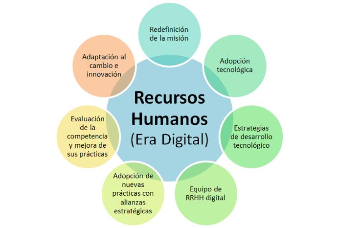 Buenas prácticas en la era digital para la captación del talento humano