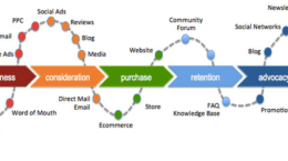 Mapa experiencia del consumidor - Journey Map