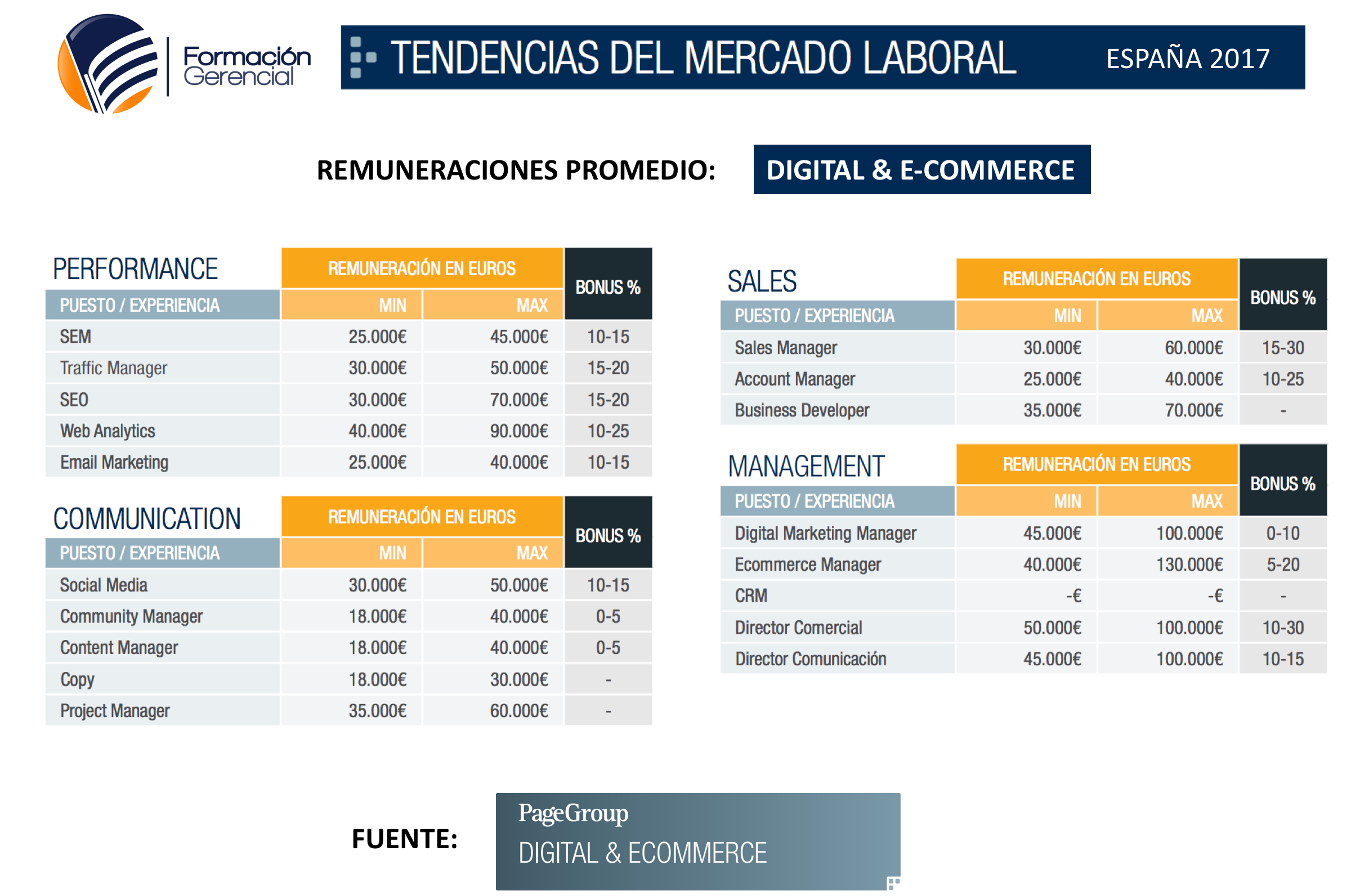 Tendencias Mercado Laboral Gestión Digital Marketing Digital Ecommerce 2017 - Habilidades y profesiones más solicitadas