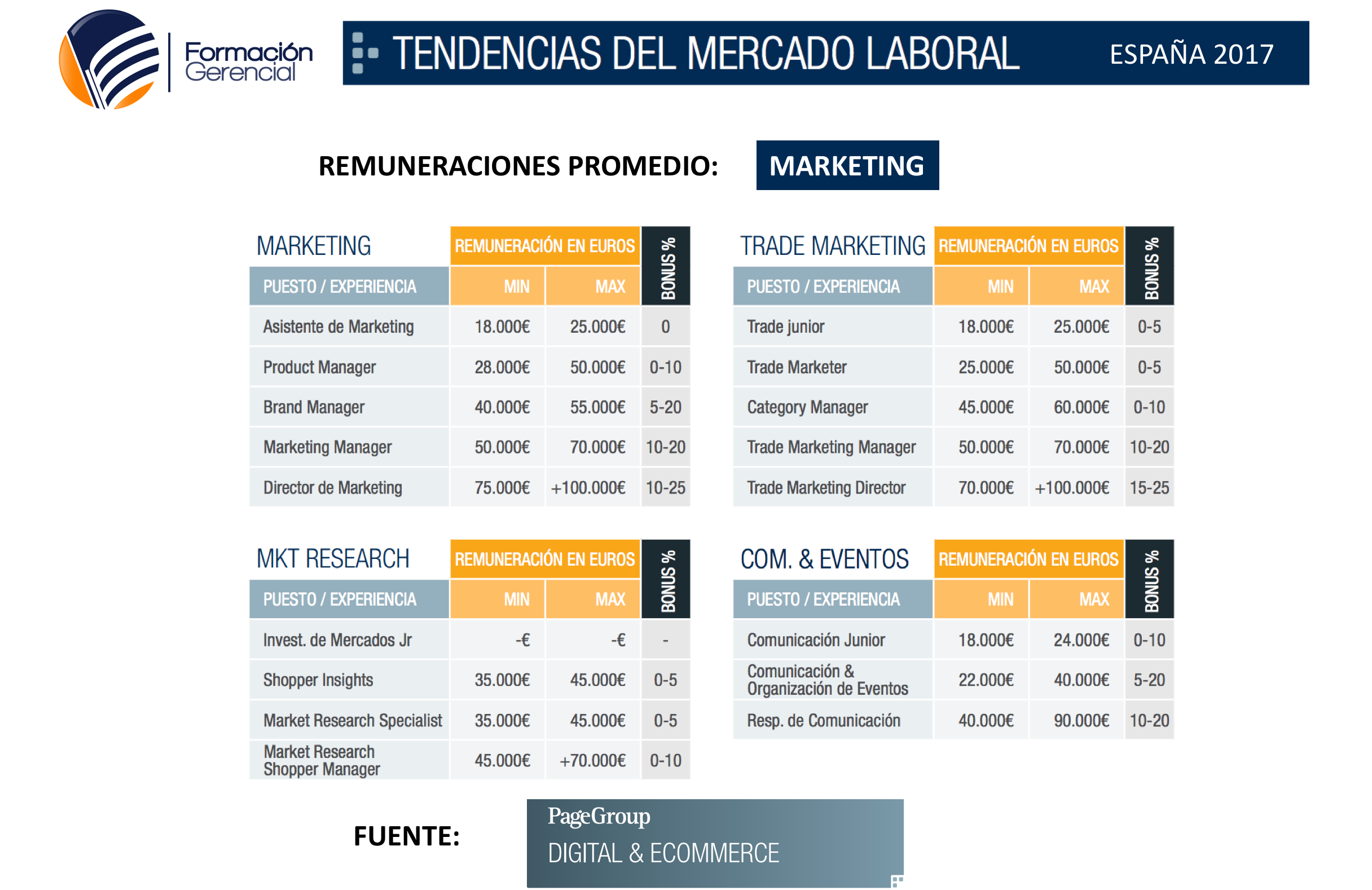 Tendencias Mercado Laboral Marketing 2017