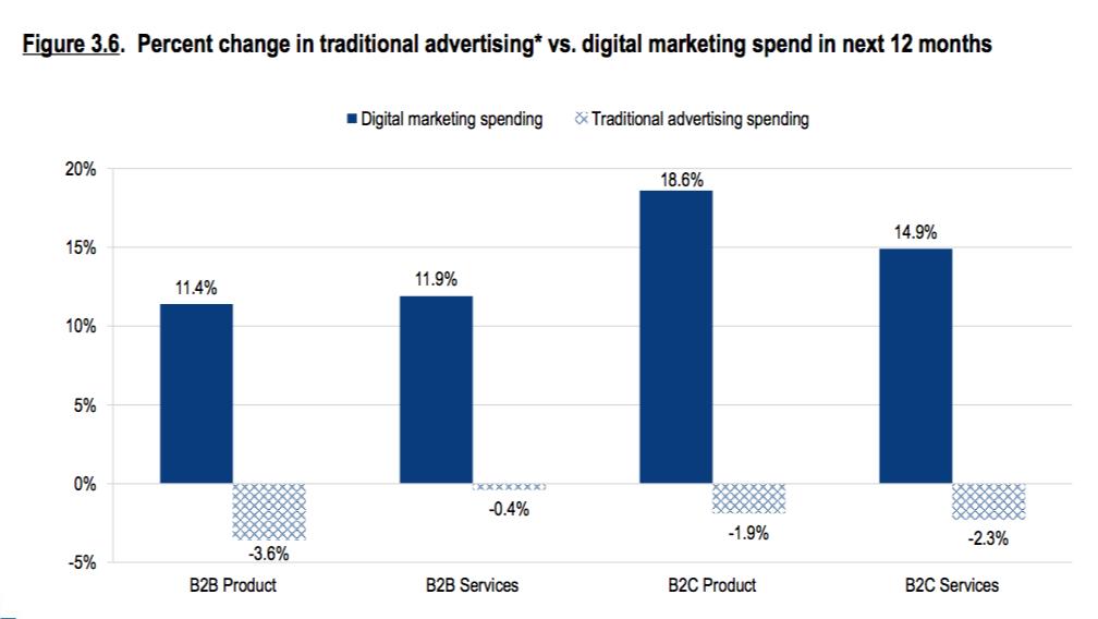 Inversión digital vs tradicional