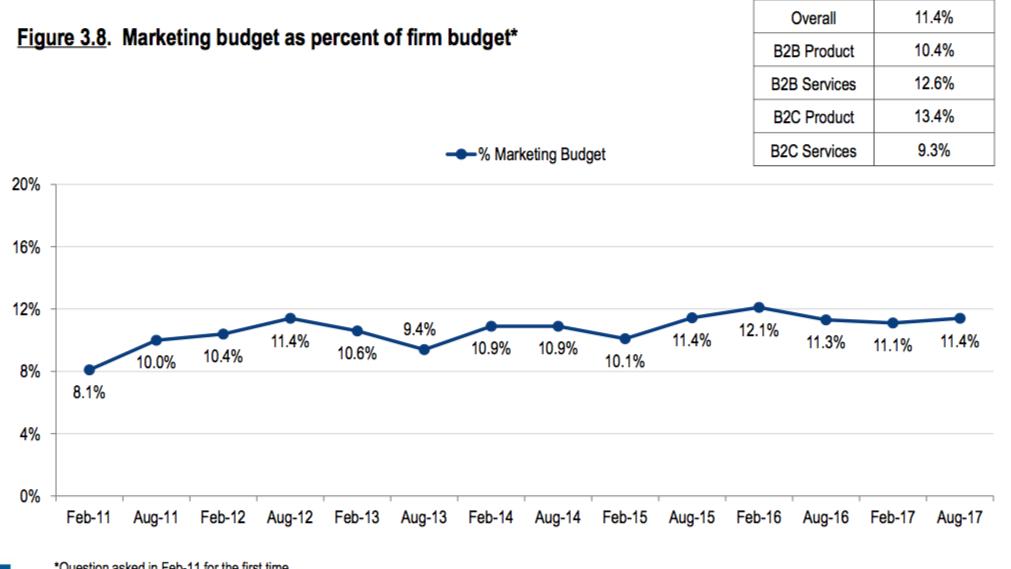 Presupuestos de Marketing Promedio 2017