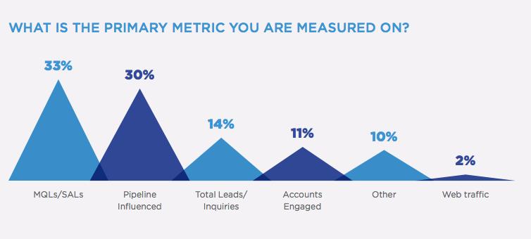 KPIs Marketing B2B