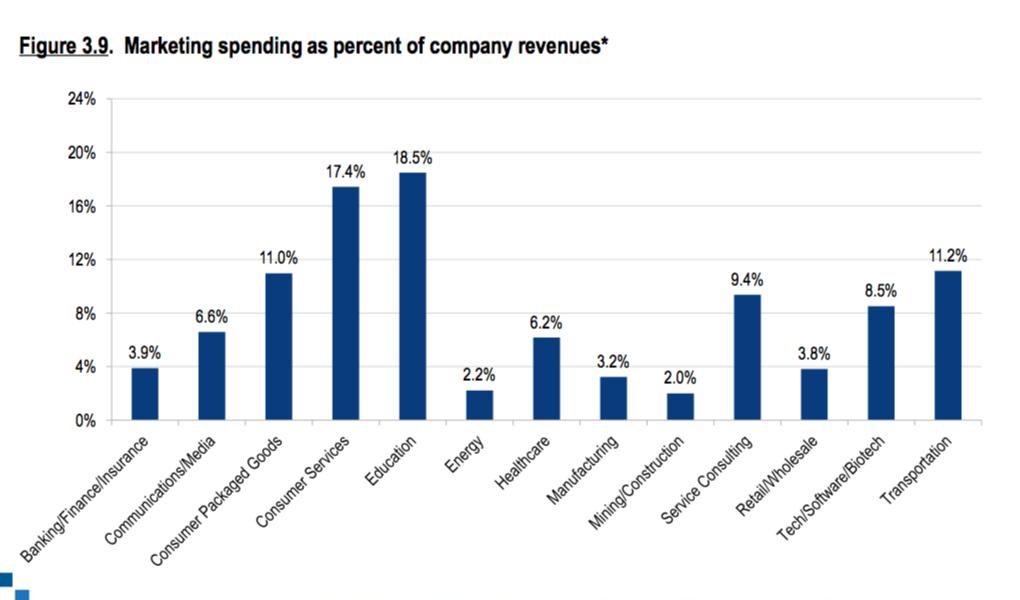 Variacion Industrias Presupuesto de Marketing Promedio 2017