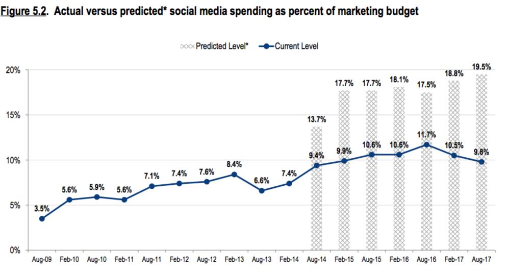 realidad de inversión social media vs tradicional
