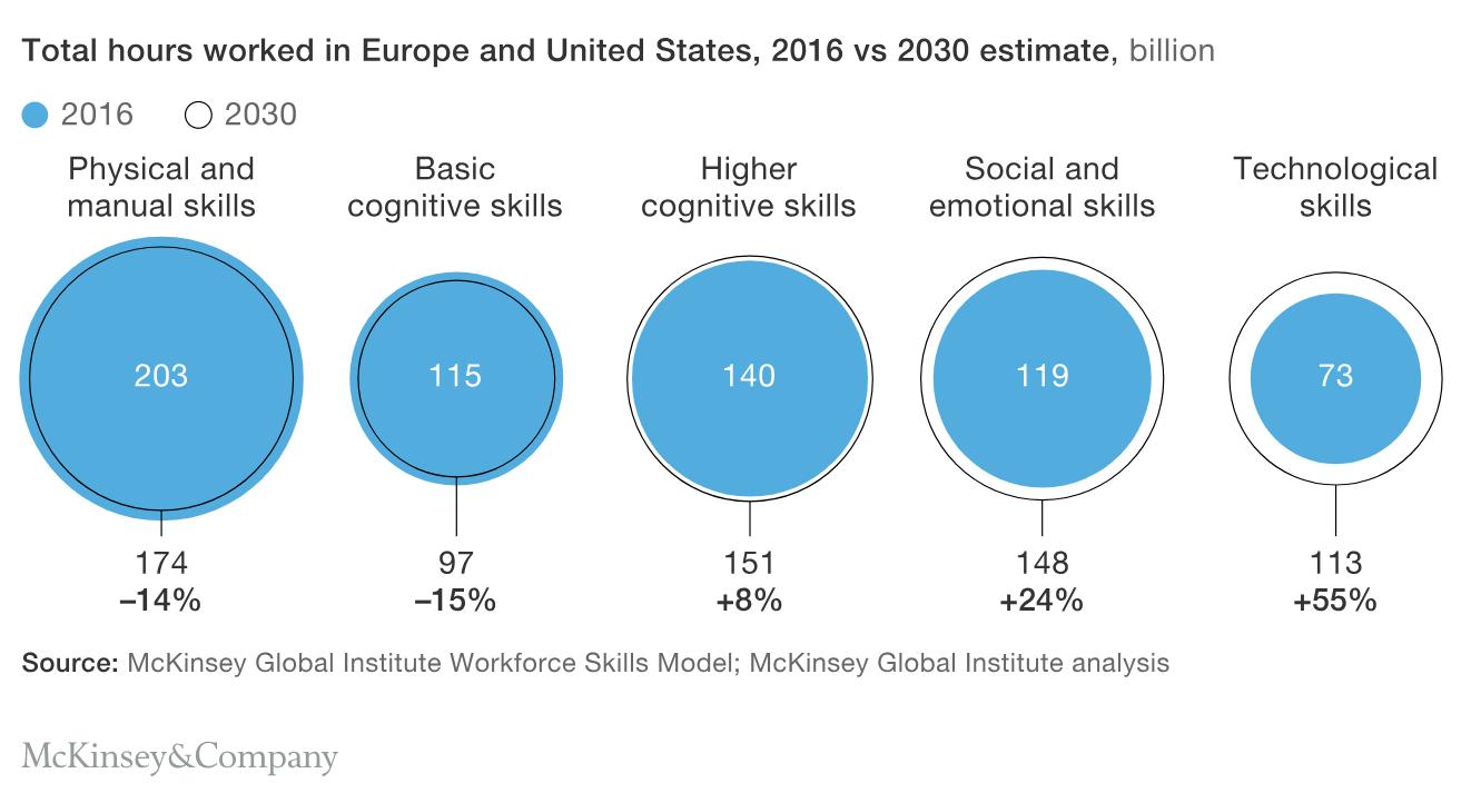 Automatización del Trabajo 2030 - Habilidades y profesiones más solicitadas