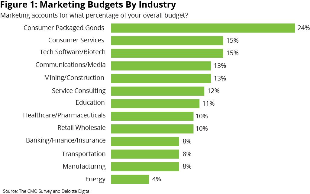 Porcentaje de inversión empresarial en marketing 2017