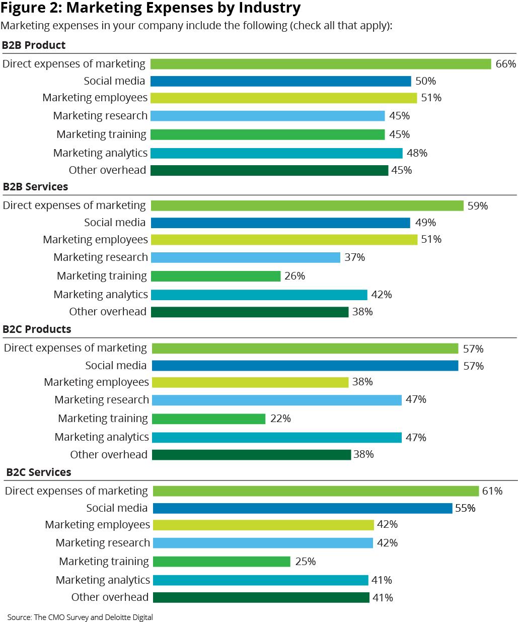 Inversión de marketing por categoría 2017