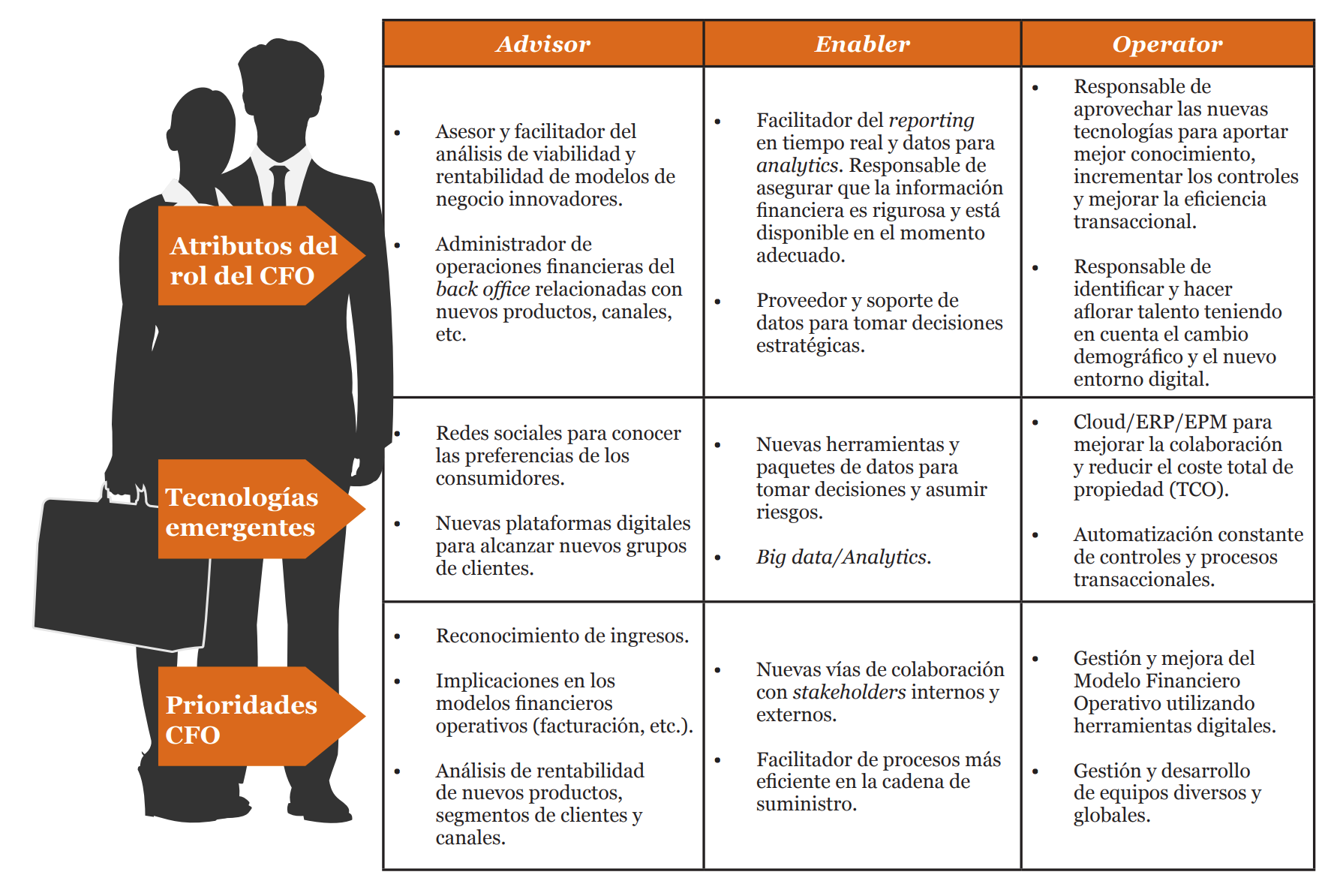 Atributos y Roles CFO Transformación Digital