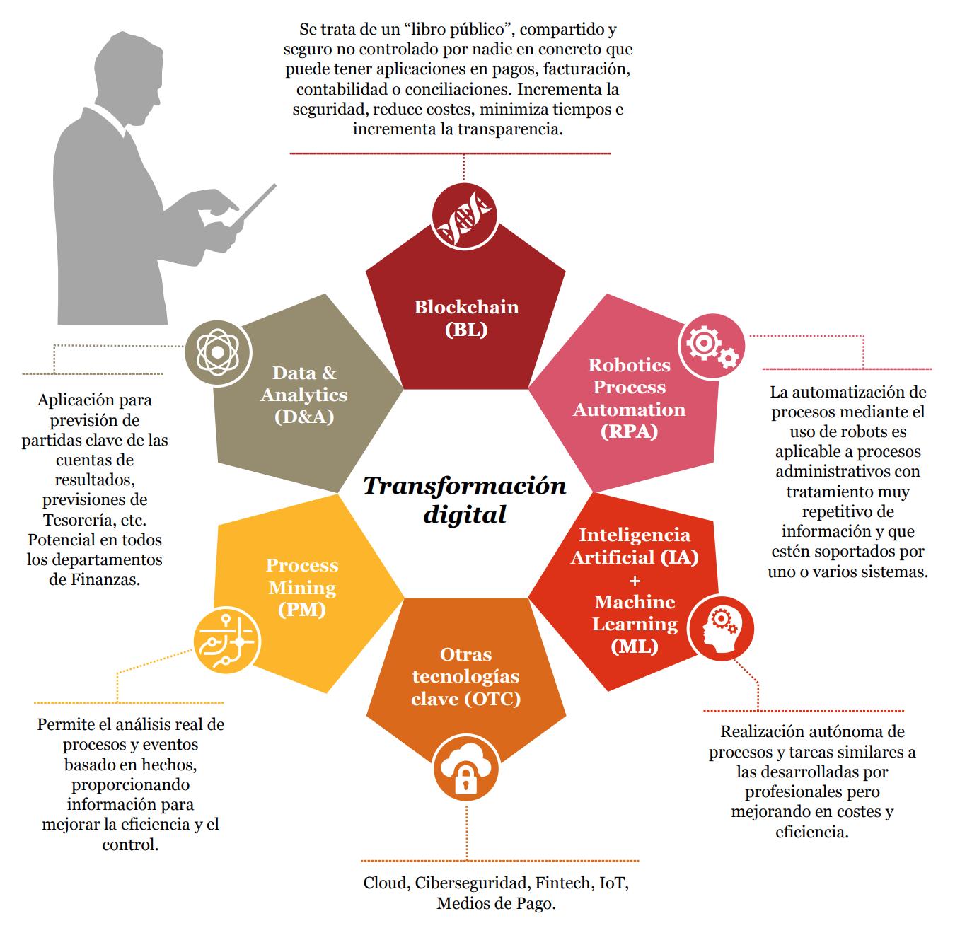 Herramientas Transformación Financiera Digital