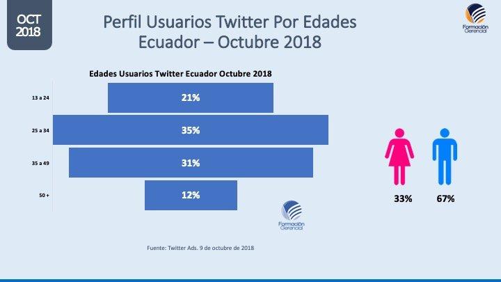Perfil usuarios Twitter por edades Ecuador