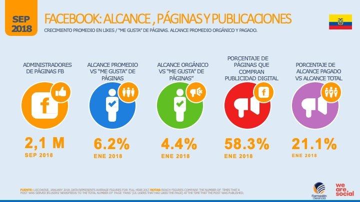 Alcance e información facebook Ecuador