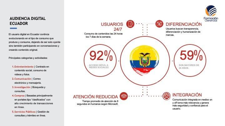 Perfil usuarios digitales Ecuador Estadísticas