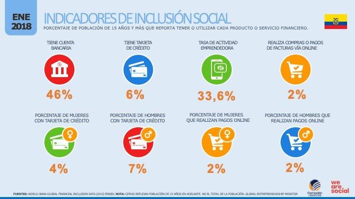 Indicadores inclusión social y económica Ecuador Tecnología