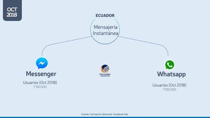 Aplicaciones Mensajería Ecuador