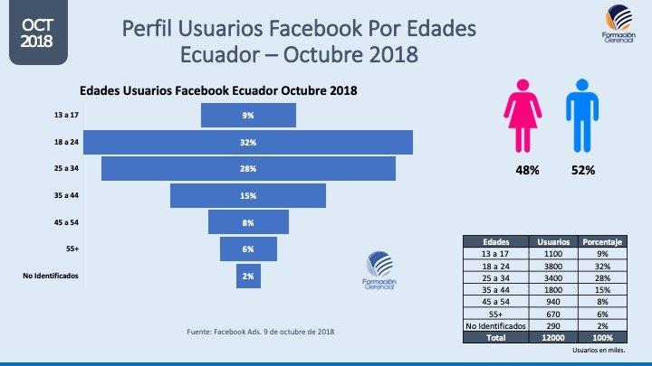 Perfil usuarios facebook Ecuador por edades