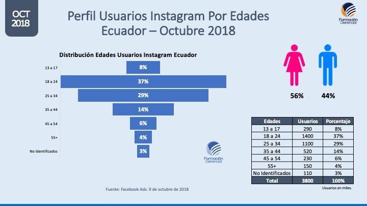 Perfil usuarios Instagram por edades Ecuador