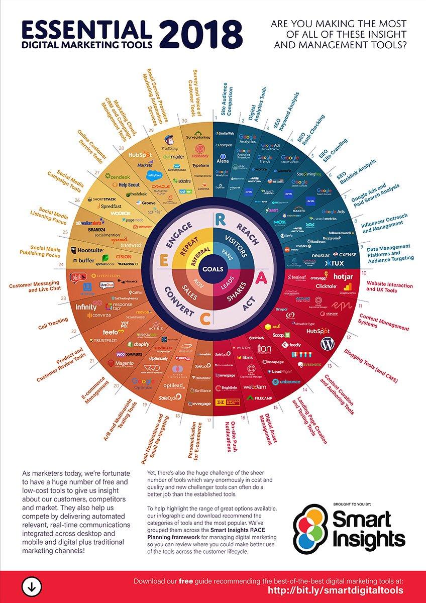 Herramientas Marketing Digital 2018