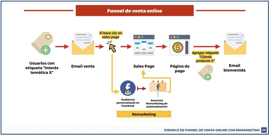 Funnel Conversión Publicidad Digital - Planificación publicitaria