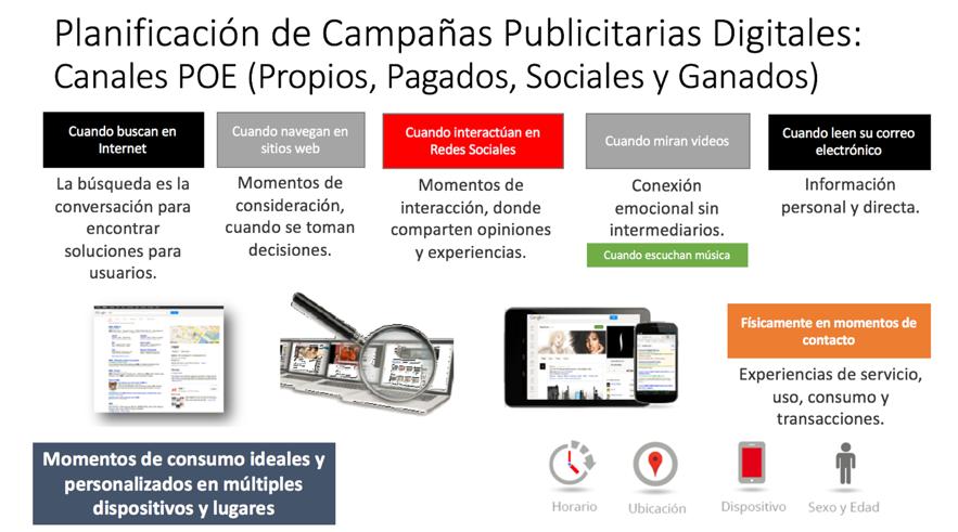 Medios Publicitarios y Contacto POES - Planificación publicitaria