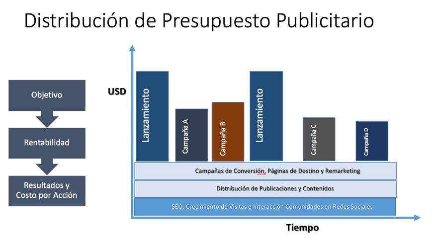 Presupuesto Publicitario Digital - Planificación publicitaria