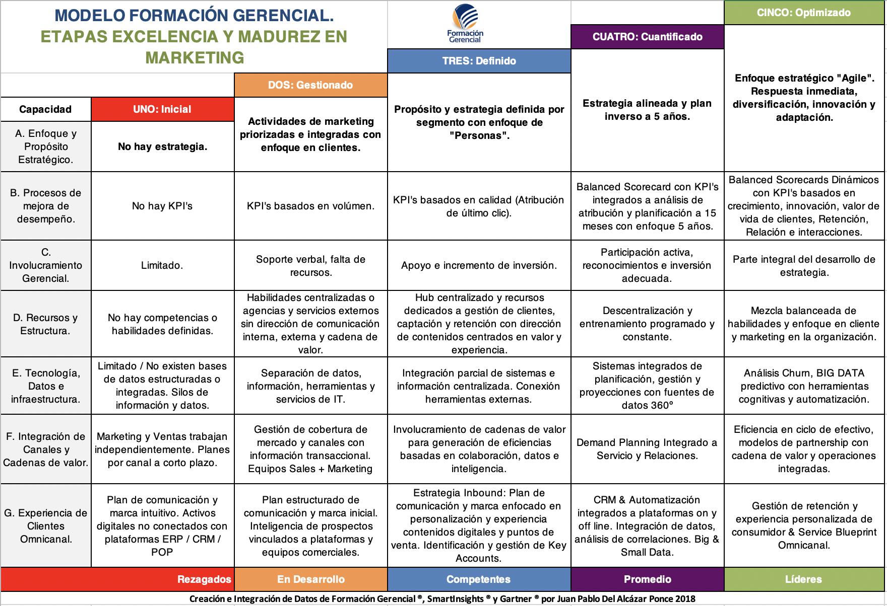 Modelo Madurez Marketing Formación Gerencial