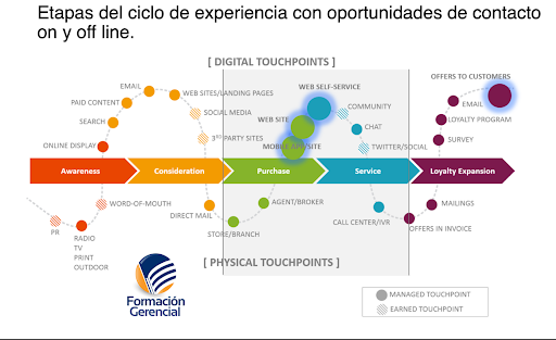 Etapas ciclo experiencia con oportunidades de contacto on y off line Marketind deportivo
