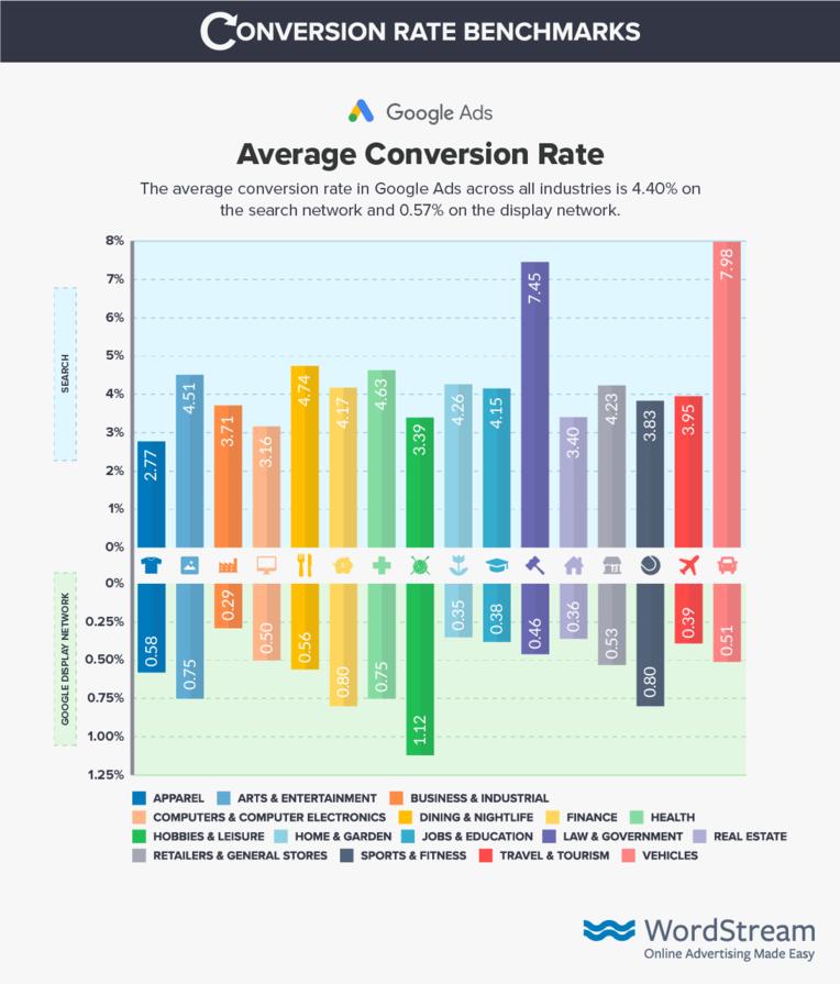 Conversión Promedio Google Ads 2018 2019 Búsqueda y Display