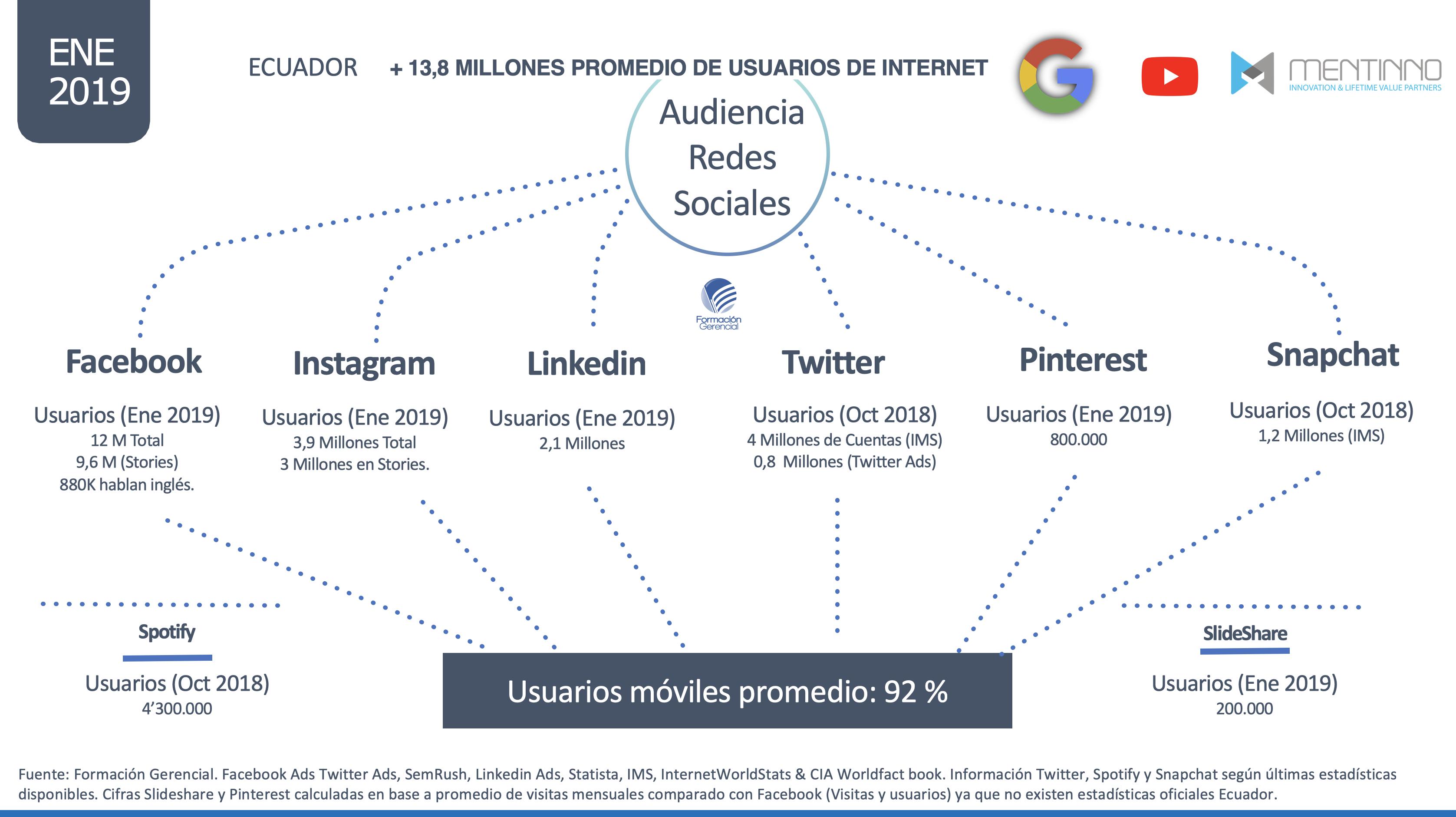 Usuarios Redes Sociales Ecuador