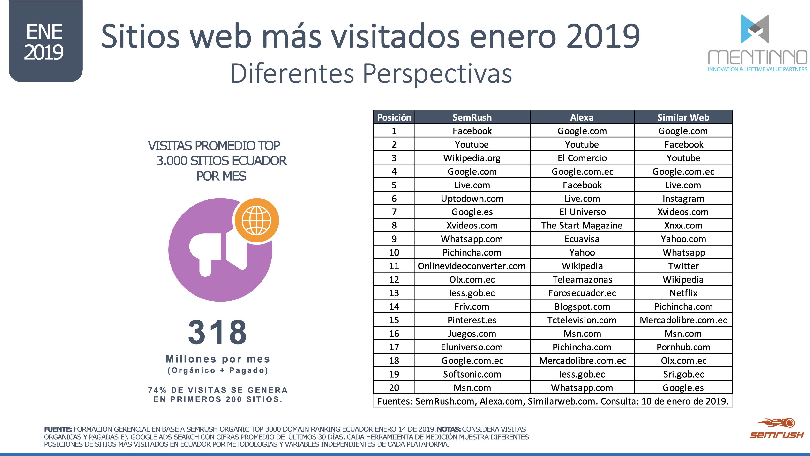 Sitios Web Más visitados Ecuador 2019