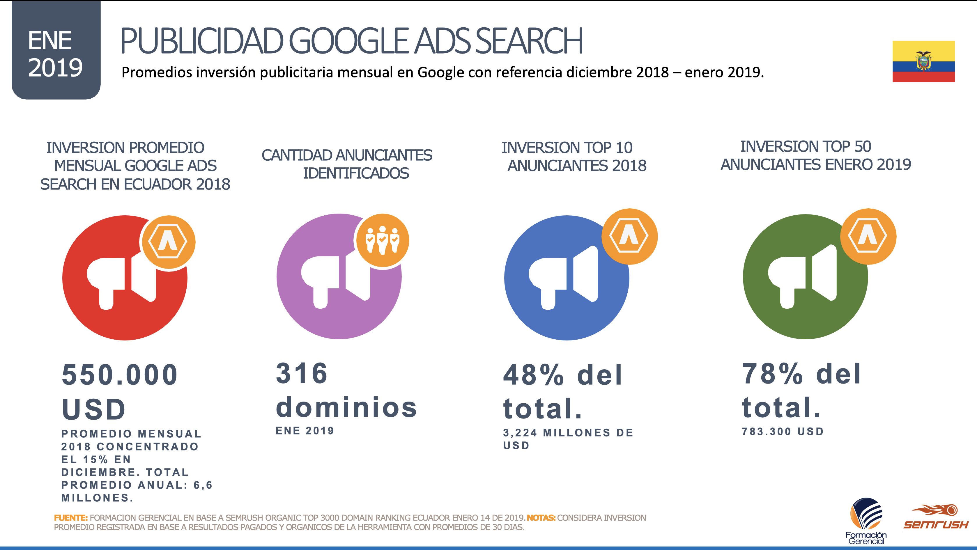 Perfil Inversión Google Búsqueda Ecuador 2018