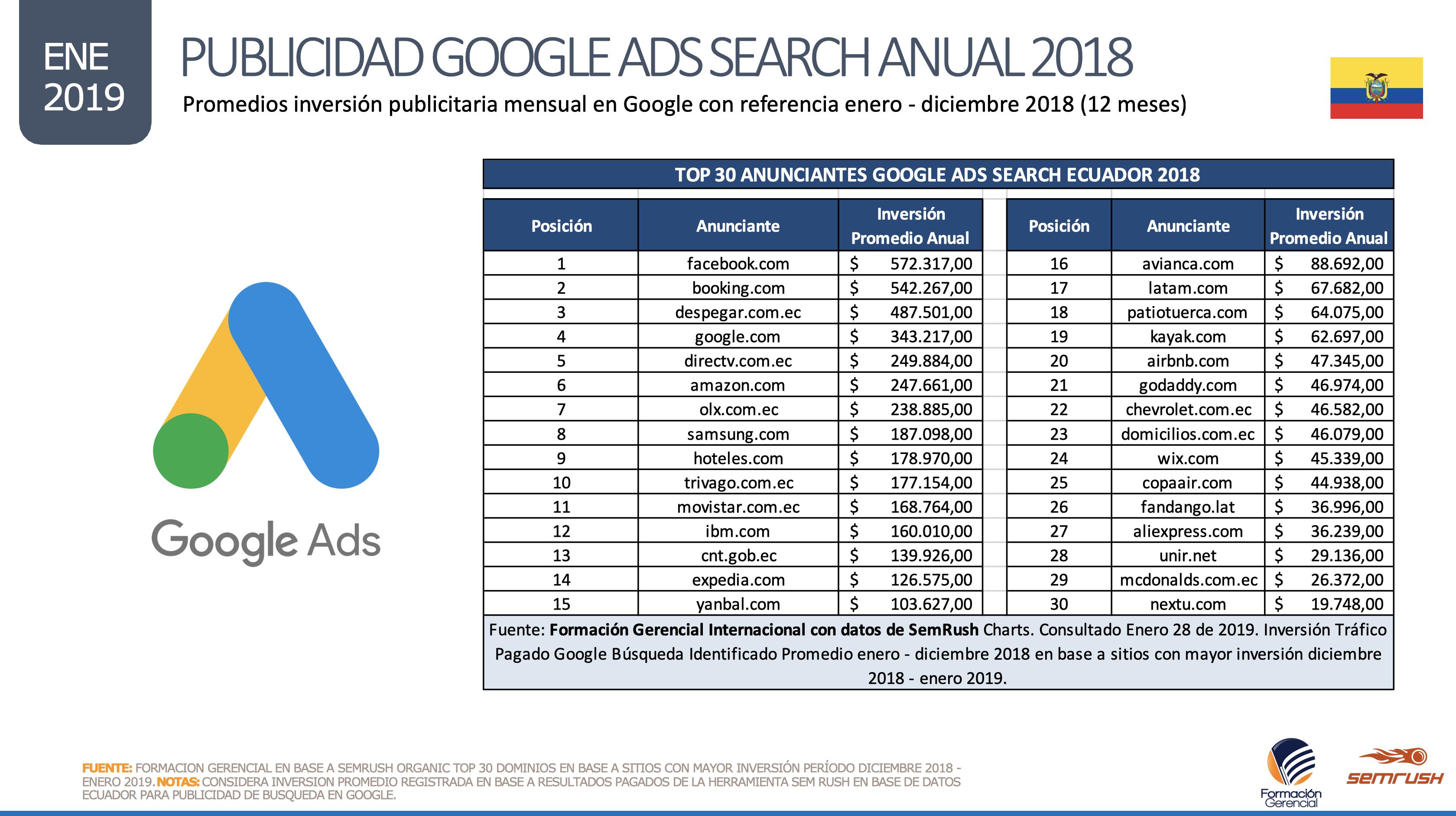 Principales Anunciantes Google Búsqueda Ecuador 2018