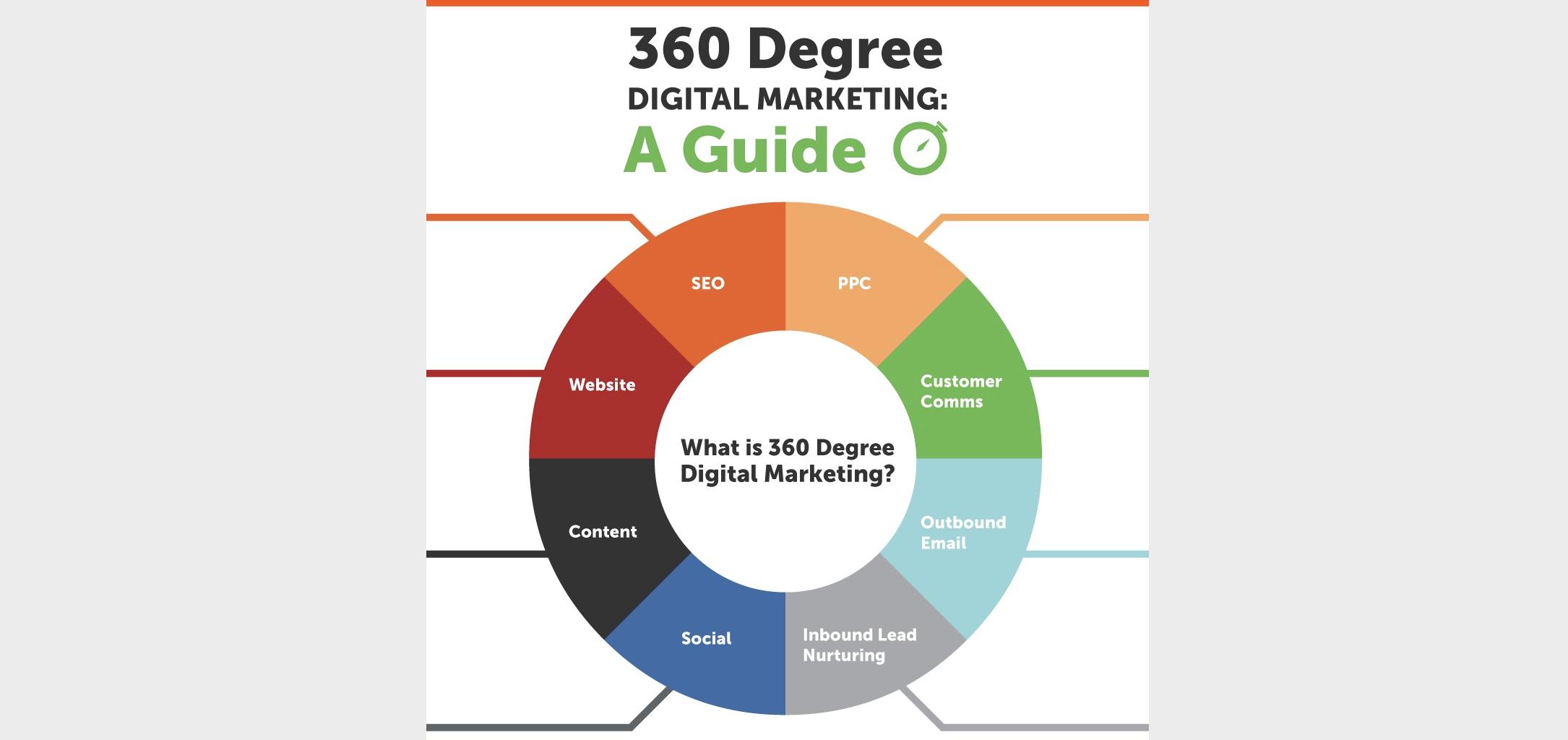 Infografía: Acciones básicas de comunicación digital 360°