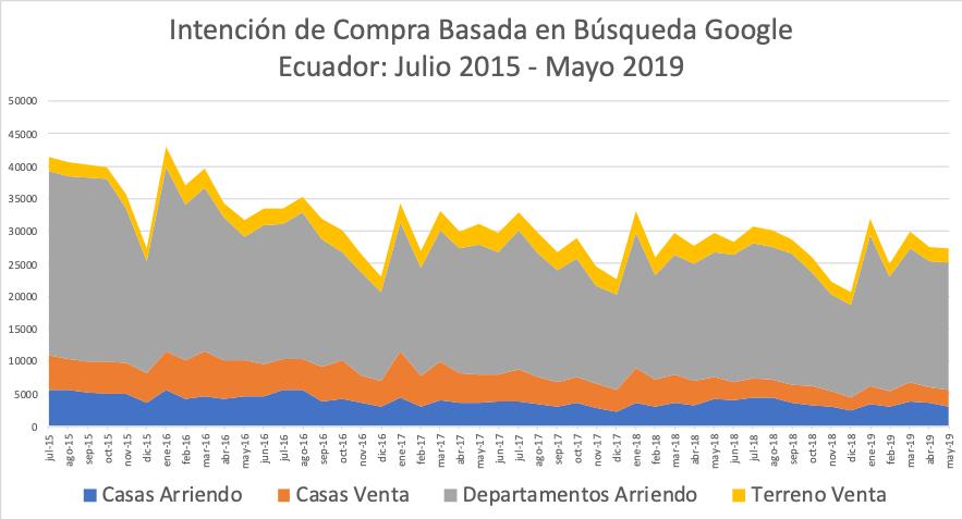 Evolución de necesidades usuarios inmobiliarios Ecuador 2017 2019.png