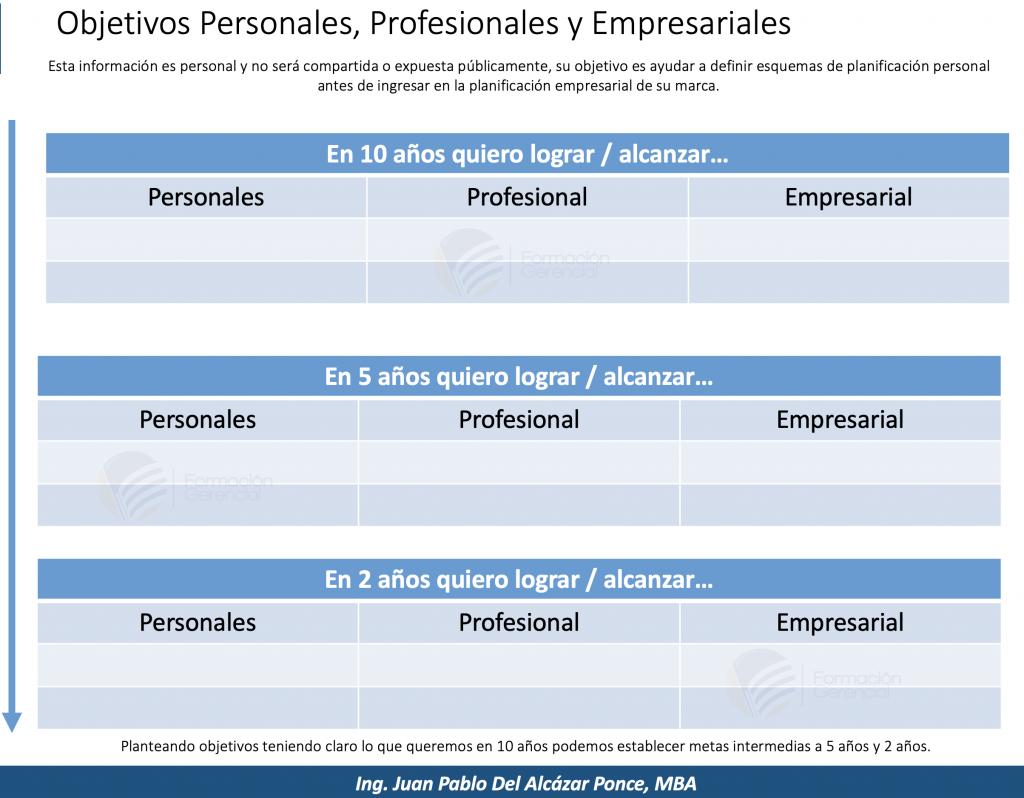 Objetivos personales y profesionales - Habilidades más demandadas