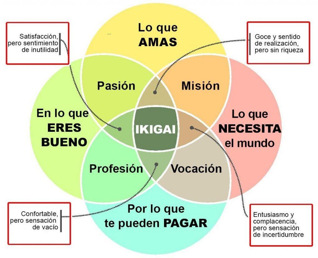 diagrama Ikigai - habilidades más demandadas