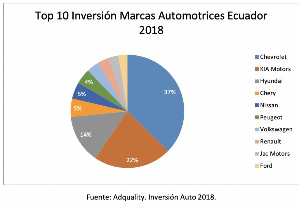 Inversión marcas automotrices